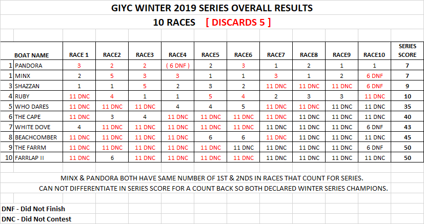 2019 winter series