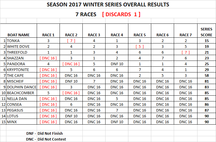 WINTER SERIES 2017