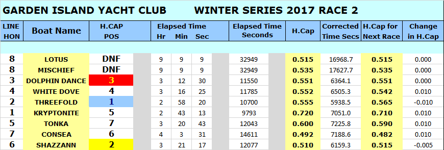 WINTER 17 RACE 2