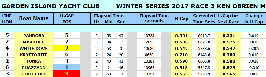 WINTER 17 RACE 3