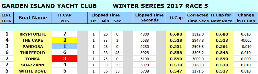 WINTER 17 RACE 5