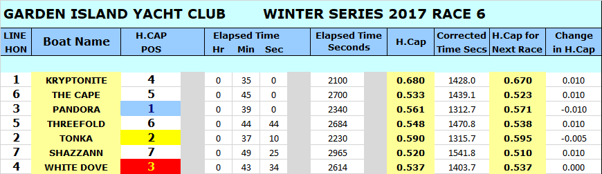 WINTER 17 RACE 6