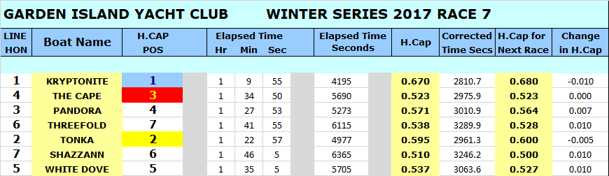 WINTER 17 RACE 7