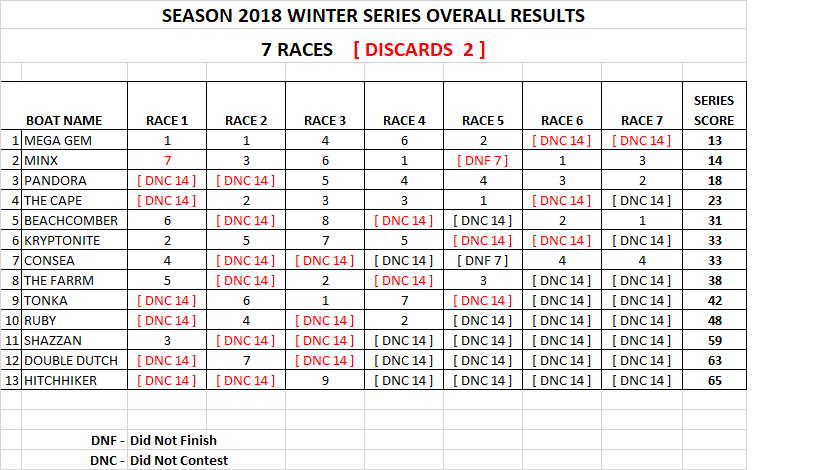 winter series results 2018